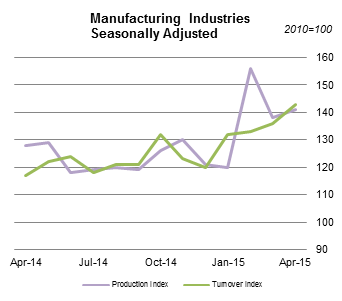 Manufacturing Industries Seasonally Adjusted
