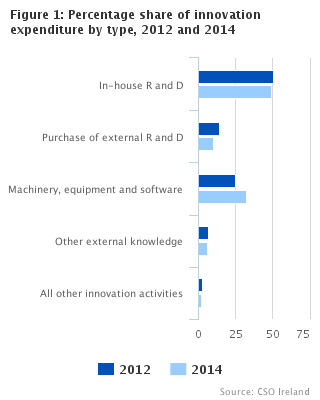 Figure 1: Percentage share of innovation expenditure by type, 2012 and 2014