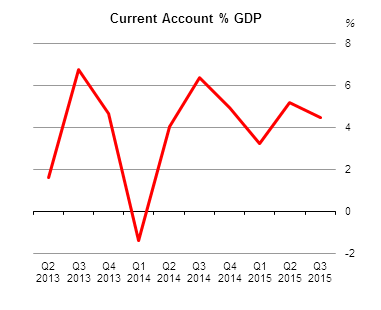 Balance of International Payments Q3 2015 Fig 1