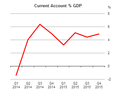 Balance of International Payments Q4 2015 Fig 1