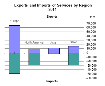 Exports and Imports of Services by Region