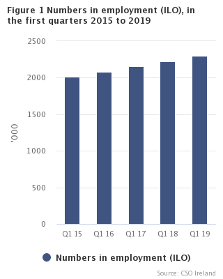 Figure 1 Numbers in employment (ILO) in the first quarters 2015 to 2019