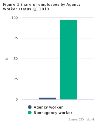 Figure 1 Share of employees by Agency Worker status Q1 2019