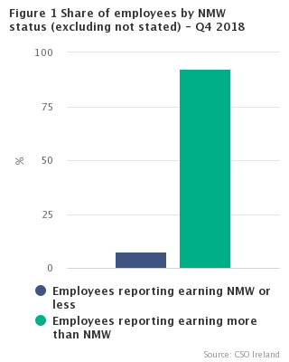Figure 1 Share of employees by NMW status (excluding not stated) Q4 2018