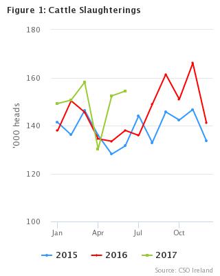 Livestock Slaughterings June 2017 - CSO - Central Statistics