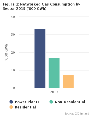 Figure 1 Networked Gas Consumption by Sector 2019 ('000 GWh)