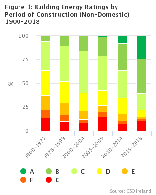 Figure 1: Building Energy Ratings by Period of Construction (Non-Domestic) 1900-2018