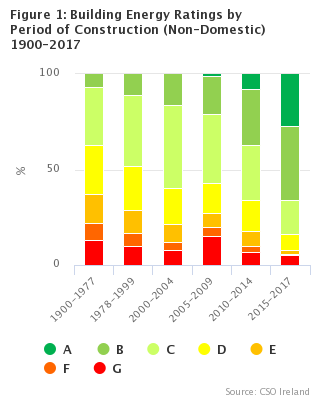 Figure 1: Building Energy Ratings by Period of Construction (Non-Domestic) 1900-2017
