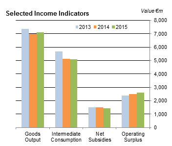 Output, Input and Income in Agriculture Advance Estimate 2015 Figure 1