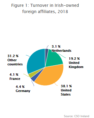 Figure 1: Turnover in Irish-owned foreign affiliates, 2018