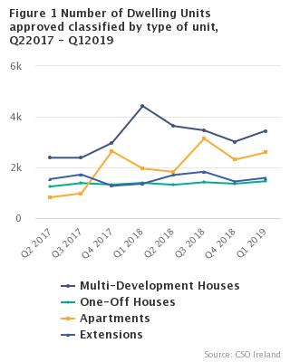 Figure 1 Number of Dwelling Units approved classified by type of unit, Q22017 - Q12019