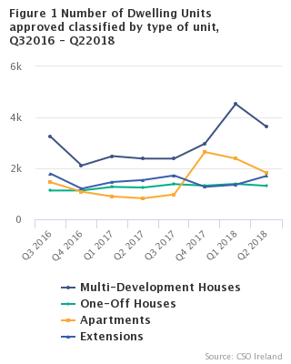 Figure 1 Number of Dwelling Units approved, classified by type of unit, Q32016 - Q22018
