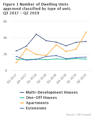 Figure 1 Number of Dwelling Units approved classified by type of unit, Q3 2017 – Q 2 2019