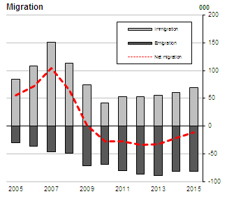 Figure 1 Net outward migration 2005-2015