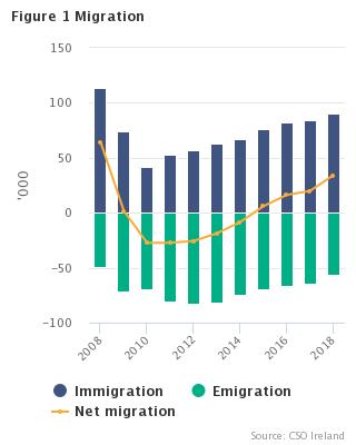 Population and Migration Estimates April 2018 - CSO