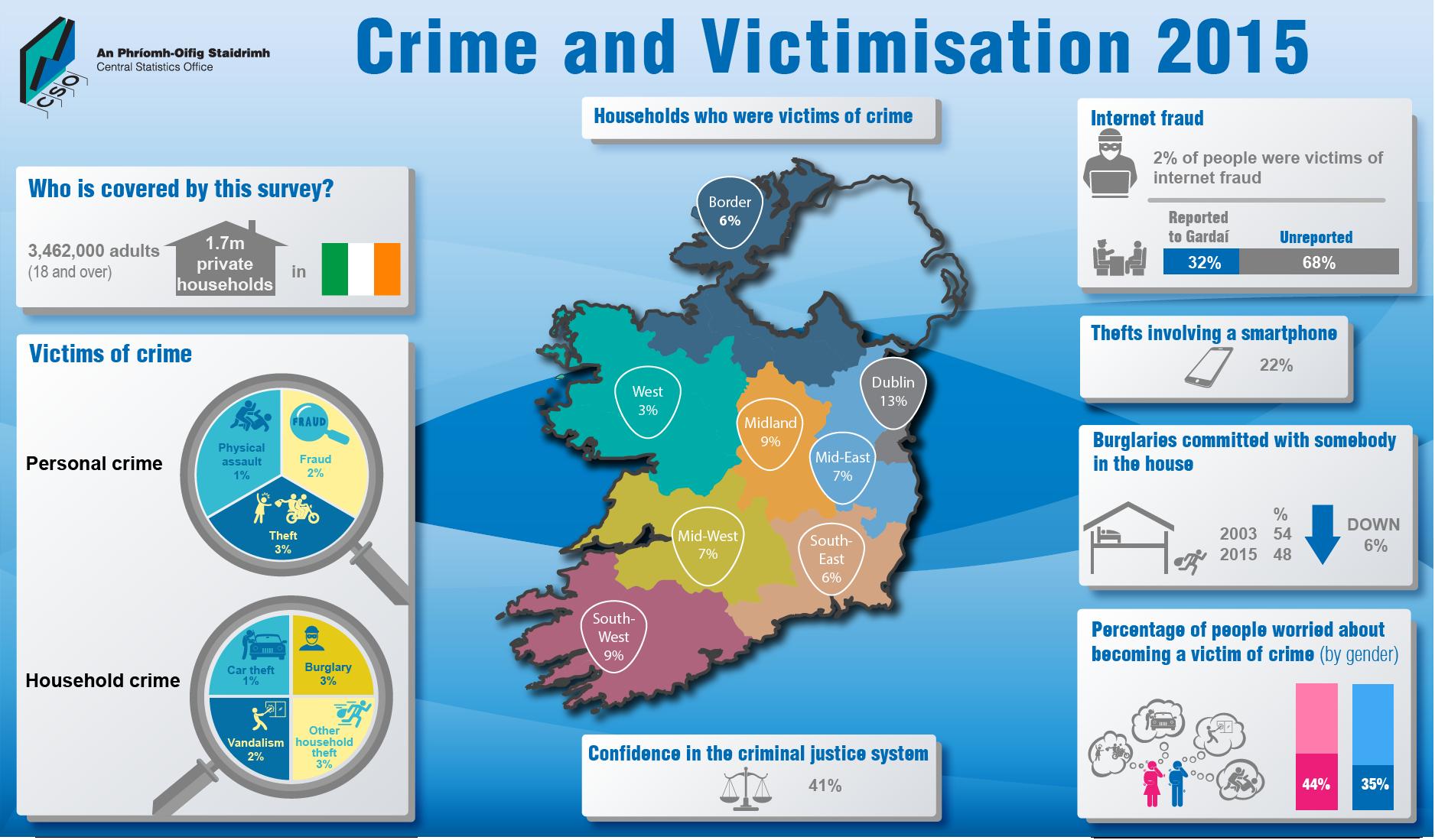 crime and victimzation