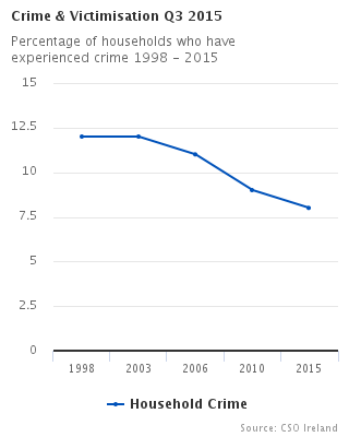 Percentage of households who have experienced crime 1998 - 2015
