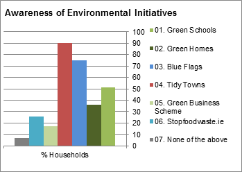 Awarness of Environments Initiatives