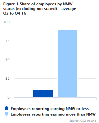 Figure 1 Share of employees by NMW status (excluding not stated) - average Q2 to Q4 16