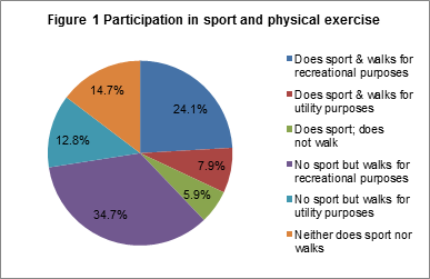 Figure 1 Participation in sport and physical activity