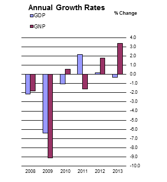 Figure 1 Seasonally Adjusted growth rates(% change on previous quarter)