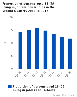Figure 1 Proportion of persons aged 18-59 living in jobless households in the second Quarters 2010 to 2016