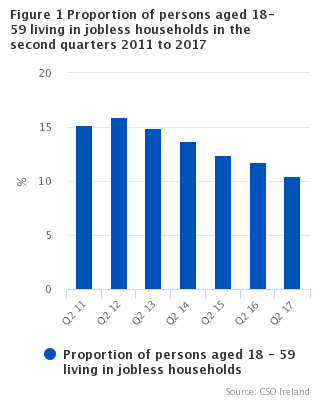 Figure 1 Proportion of persons aged 18-59 living in jobless households