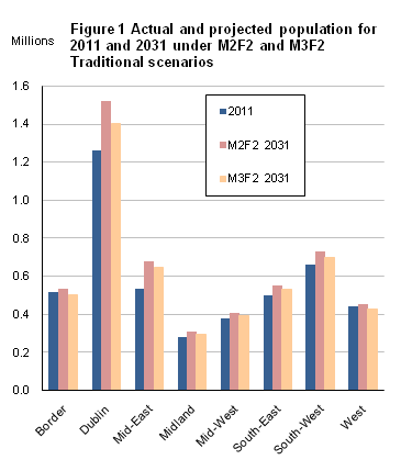 Figure 1 Actual and projected population for 2011 and 2031 under M2F2 and M3F2 Traditional scenarios