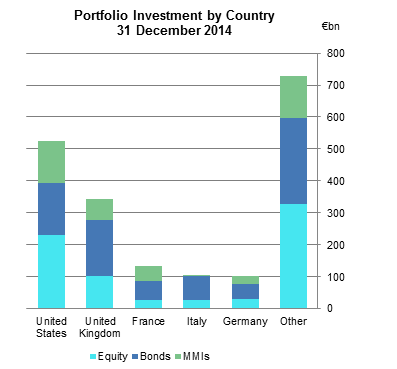 Resident Holdings of Foreign Portfolio Securities by Country 2014 Fig 1