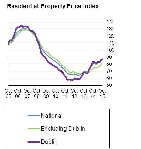 Cso Residential Property Price Index