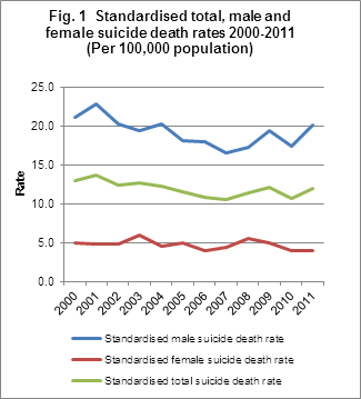 Fig. 1  Standardised total, male and female suicide death rates 2000-2011 (Per 100,000 population)
