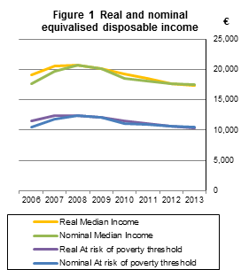 Figure 1  Real and nominal equivalised disposable income