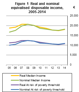 Figure 1  Real and nominal equivalised disposable income, 2005-2014