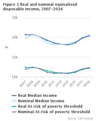 Figure 1  Real and nominal equivalised disposable income, 2007-2016