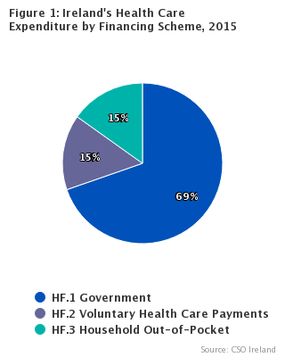 System of Health Accounts 2015. Healthcare by Financing Scheme