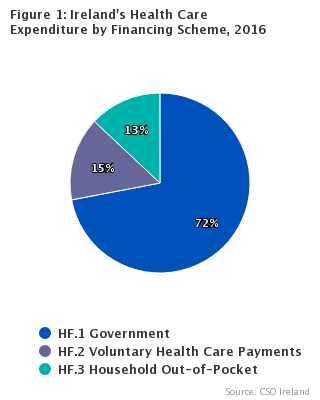 Figure 1: Ireland's Health Care Expenditure Distributed by Financing Schemes, 2016