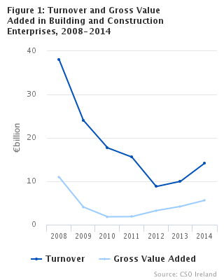 Figure 1: Turnover and Gross Value Added in Building and Construction Enterprises, 2008-2014