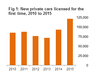 Figure 1 VLFTM - New private cars licensed for the first time