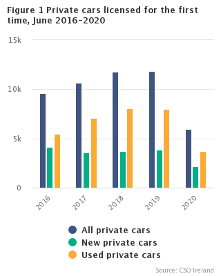Figure 1 New private cars licensed for the first time