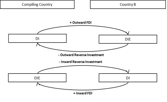 Two Methods Of Measuring Foreign Direct Investment IMAGE 1