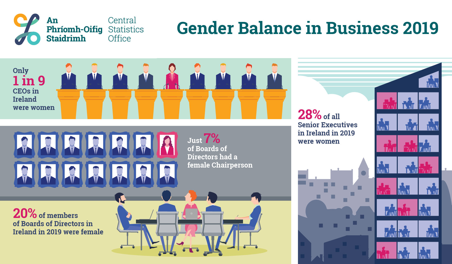 Gender Balance in Business 2019Infographic image