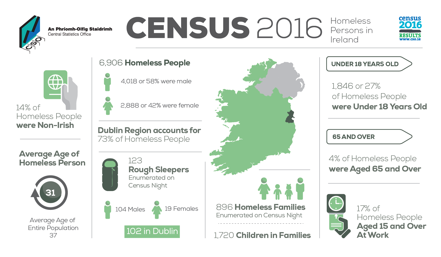 https://www.cso.ie/en/media/csoie/visualisationtools/infographics/census/2016/CSO-CENSUS_-_Homeless_Persons_in_Ireland_Final_1875_x_1095_72dpi.png