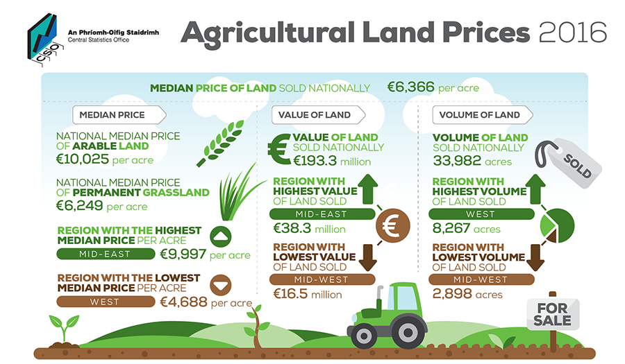 Agricultural Land Prices Infographic image