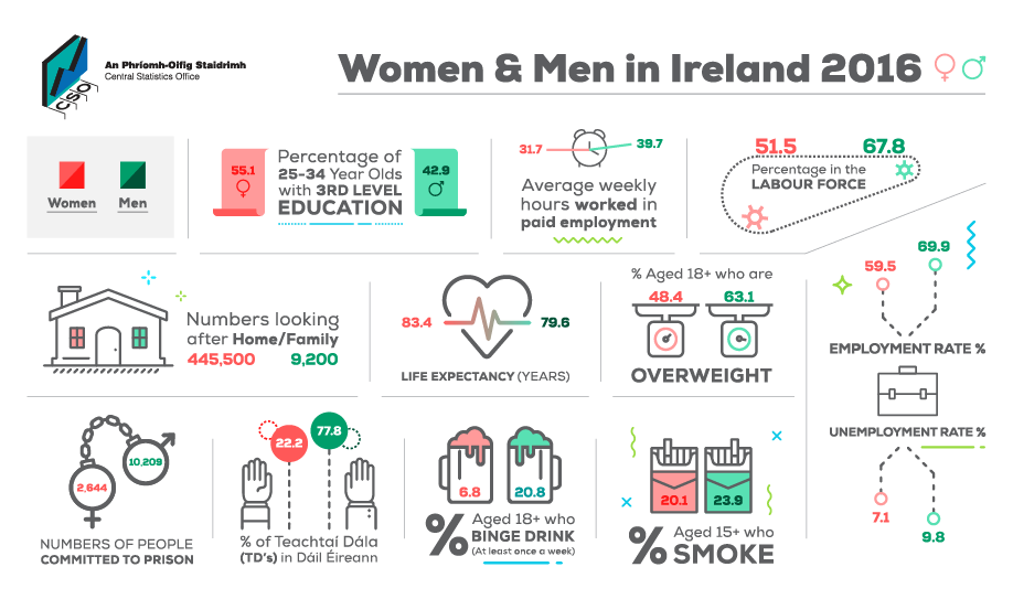 Women & Men in Ireland 2016- Infographic Large