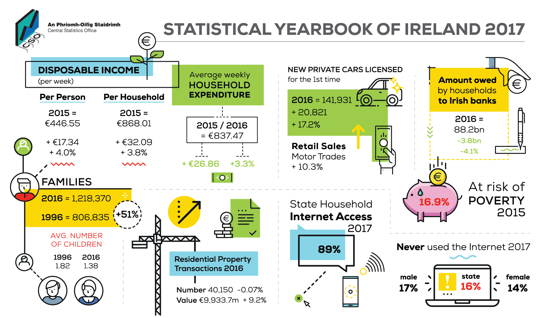 an overview of the economy of ireland Basic data on ireland's income tax rates tax laws vat ireland's overview of economy main economic indicators gdp inflation rates unemployment  our ireland site.